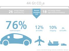 Greenhouse gas emissions – percentage caused by traffic