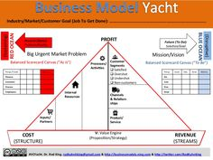 The Business Model Yacht for PERFORMANCE MANAGERS, BALANCED SCORECARD (BSC) PRACTITIONERS, and LEAN STARTUPS by Rod King via slideshare