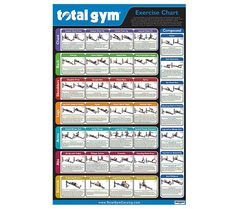 This Chart Shows And Describes Proper Form For 25 Exercises Gym