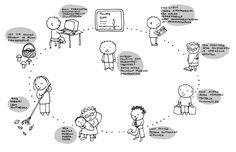 Esimerkki yksikertaistetusta, tarinallisesta prosessikaaviosta