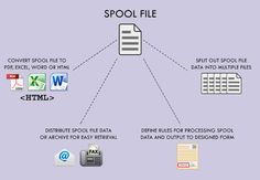 Easily manipulate AS/400 spool files [http://www.informdecisions.com/as400-spool-files-management-pdf/#.VMG9FdKUfHQ]