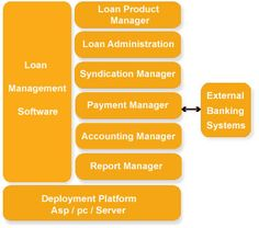 Cyrus Technoedge Solutions Pvt. Ltd. Provides fully web based loan management software at a reasonable price with no extra cost. Our Loan Management Software serves the best quality and fast execution with highly secure and reliable and loan information of customer account is more secure. Our Company is in the top position of making all types of loan management software over all India and Globally.