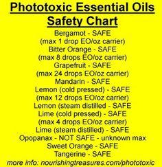 Phototoxic Chart