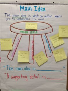 Anchor Chart about Main Idea and Supporting Details.