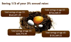 What happens to your nest egg if you save of your raise every year Saving For Retirement, Early Retirement, Retirement Planning, What Happened To You, Step Guide, Save Yourself, Raising, Accounting, Nest