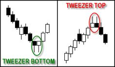 Candlestick Patterns #Forex #iTrade