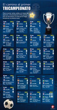La campaña del tricampeón Universidad de Chile
