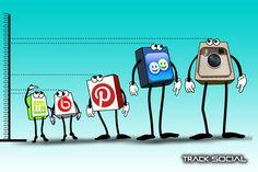 Predicting the Next Social Media Trend Using Social Media Analytics #socialmedia