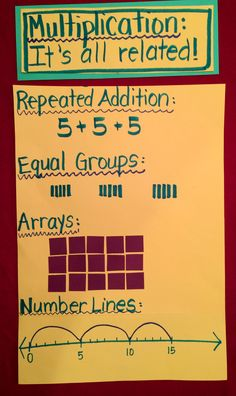 Let THEM Make Those Math Connections! Make meaningful math connections with multiplication. Show the relationships using repeated addition, arrays, number lines, etc. Math Strategies, Math Resources, Math Activities, Multiplication Strategies, Teaching Multiplication, Teaching Math, Math Fractions, Guided Maths, Repeated Addition Multiplication
