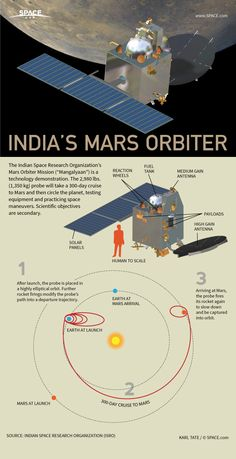 After a cruise through space, India's Mars probe will circle the planet. MOM made it to Mars! Well done, MOM team. Mars Orbiter Mission, Mars Probe, Mission To Mars, Mars Spacecraft, Sistema Solar, Isro India, Nasa, Indian Space Research Organisation, Space Facts