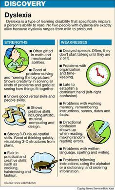 Discovering Dyslexia (Infograph)