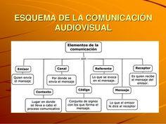Estos son los principales elementos de la comunicación audiovisual. Emisor/Canal/Referente/Receptor/Contexto/Código/Canal