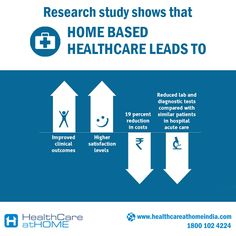 Home based healthcare service leads to...