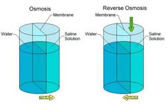 Reverse osmosis has been identified by...
