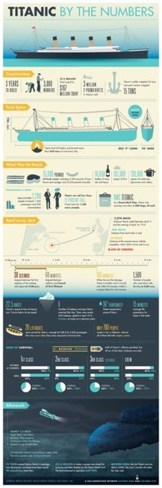 Did you know that Titanic burned more than 650 tons of coal every day, and that it cost $167 million in today's money to build the ship? Get the facts on one of history's most infamous maritime disasters with Titanic By the Numbers.
