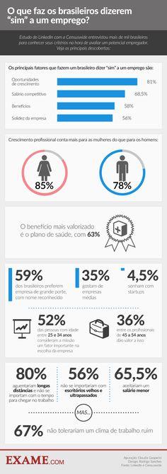 O que faz o brasileiro aceitar uma vaga, segundo o LinkedIn | EXAME.com