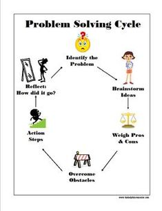 Problem Solving Cycle Poster - Part of Problem Solving Unit Bundle - good for elementary and secondary Elementary Counseling, Counseling Activities, School Counselor, Therapy Activities, Elementary Art, Problem Solving Skills, Coping Skills, Social Skills, Life Skills
