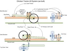 Chicken tractor wheel lift,,, revised info