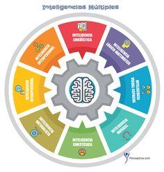 Howard Gardner desarrolló su famosa teoría de las Inteligencias Múltiples donde nos explica que no tenemos una sola capacidad mental, sino varias. ¿Quieres saber qué tipo de inteligencia o inteligencias dominantes tienes? Averígualo con este sencillo test.