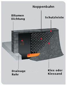 Sehr Gut Drainagerohr, Verfüllung und Co: Drainagemethoden am und unter dem  BY51