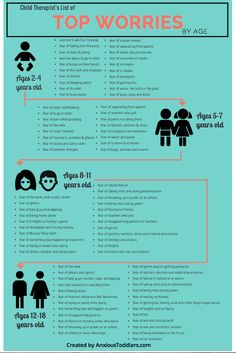 Child Therapist's List of Top Worries by Age - repinned by @PediaStaff – Please Visit ht.ly/63sNtfor all our pediatric therapy pins
