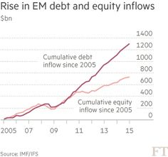 Rise in EM debt and equity inflows