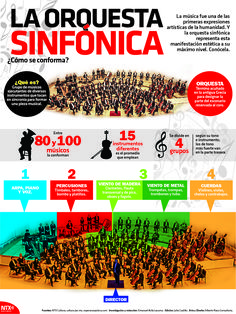 En la #InfografíaNotimex te decimos cómo se conforma la Orquesta Sinfónica. Hashtags, Twitter Sign Up, Insight, Musicals, Spanish, Culture, Shit Happens, Sayings, Infographics