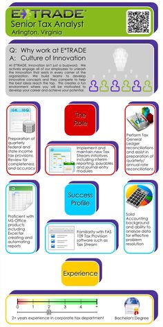 E*TRADE Financial Consultant, Cupertino, CA office. Infographic ...