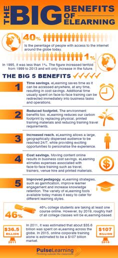 The Big Benefits of eLearning Infographic - http://elearninginfographics.com/big-benefits-elearning-infographic/