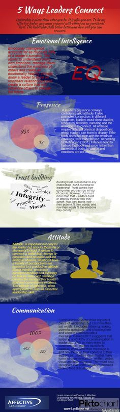 5 Ways Leadership Connect. Leadership is more than what you do. It is who you are. Leaders must make emotional connections with others so together they can change the future. This infographic from www.LynBoyer.net shows how.