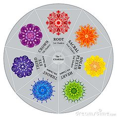7 Chakras Color Chart With Mandalas Stock Images - Image: 15854894