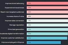 The State of B2B & B2C Influencer Marketing in 2017 | Marketing Study