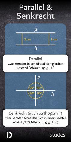 #Parallel bedeutet, dass zwei #Strecken, #Strahlen oder #Geraden überall den gleichen #Abstand zueinander haben. Die beiden #Linien hier haben überall den Abstand 2 Zentimeter und haben deshalb auch keinen #Schnittpunkt miteinander. Sind zwei Geraden #senkrecht zueinander, dann schneiden sie sich in einem rechten #Winkel. Das bedeutet, das der Winkel 90° groß ist.