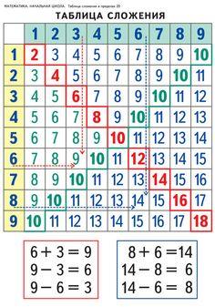 Таблица сложения в пределах 20 – – Дрофа-Вентана
