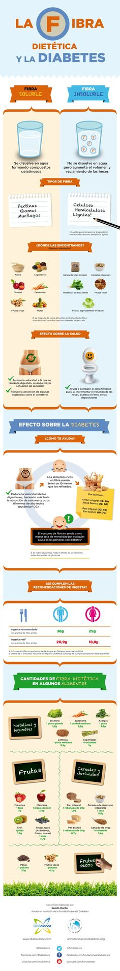 Ingerir fibra dietética para prevenir y aliviar la diabetes. #salud #diabetes #infografia