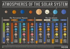 Química de las atmósferas planetarias del Sistema Solar