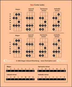 The four scales in parallel on bass guitar_@TheCipher.com