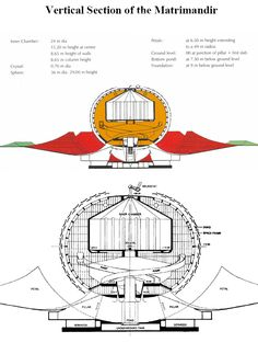 Matrimandir, Auroville - Vertical section Sri Aurobindo, Divine Proportion, Bay Of Bengal, Pondicherry, Sacred Architecture, How To Level Ground, India Travel, Cob, Tiny Houses