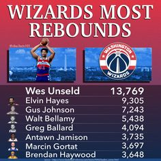 Washington Wizards Rebounds Leaders, the leader being Wes Unseld with 13,769 rebounds. Other players on this leaderboard are; Elvin Hayes, Gus Johnson, Walt Bellamy, Greg Ballard, Antawn Jamison, Marcin Gortat & Brendan Haywood Basketball Stats, Gus Johnson, Bradley Beal, John Wall, Washington Wizards, Rebounding, Games To Play