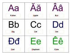 Vietnamese letters phonetic chart / sound wall chart ...