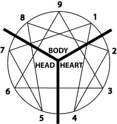 Het enneagram en haar basisverdeling naar hart (EQ), hoofd (IQ) en lijf (FQ).                                                                                                                                                                                 More