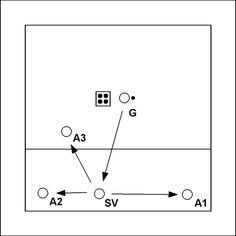 Volleybaloefening: Drie verschillende setups - G gooit ballen naar SV met backspin. SV speelt achtereenvolgens  2x vooruit naar A1, 2x achteruit naar A2 en 2x zijwaarts naar A3. Variaties:  G gooit ballen met verschillende kleuren. Bij elke kle...