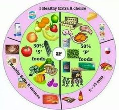 Slimming World, new 'SP'. What a fab little chart . New 2015 plan change.: astuce recette minceur girl world world recipes world snacks Slimming World Speed Food, Slimming World Survival, Slimming World Recipes Syn Free, Slimming World Plan, Slimming Eats, Slimming World Healthy Extras, Slimming World Syns List, Arduino, Healthy Extra A