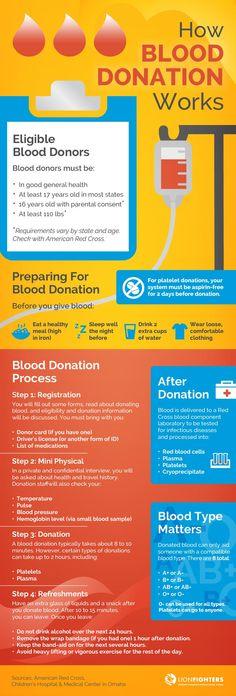 Donate Blood, Save Lives: How Blood Donation Works Blood Types, Nursing Profession, Blood Drive, Blood Donation, Childhood Cancer, Childrens Hospital, Blood Vessels, Save Life, Medical Center