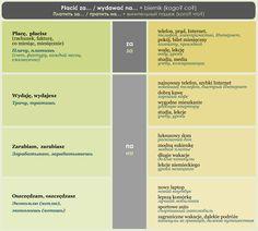 POLSKI JAZYK / КУРСЫ ONLINE / Мои курсы Poland Language, Writing, Journaling, Languages, Polish, Studying, Being A Writer