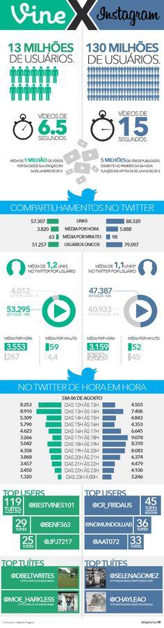 Vine x Instagram: infográfico compara os aplicativos mobile