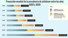 En 2050 existirán más de 106 millones de personas con enfermedad de Alzheimer en el mundo