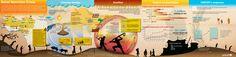 UNICEF infographic: Sahel nutrition crisis, conlict, climate change
