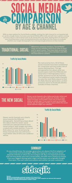 Infographic - Social Media Usage by Age and Channel ==>  Facebook, Google+, LinkedIn, Twitter, Pinterest, Youtube, Tumblr, Vine, Instagram, Snapchat, Twitch