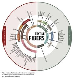 This chart shows the origins of different kinds of fabrics and fibers.